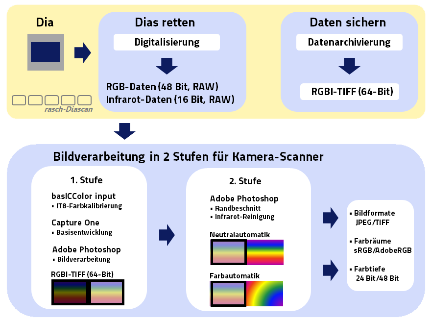 Workflow zum Kamera-Scanner